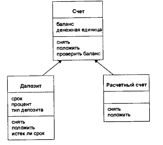 Упрощенная иерархия валютных и рублевых счетов
