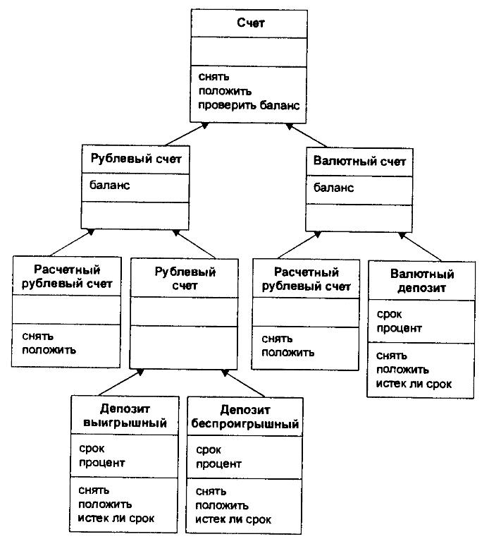 Схема многоуровневого наследования классов