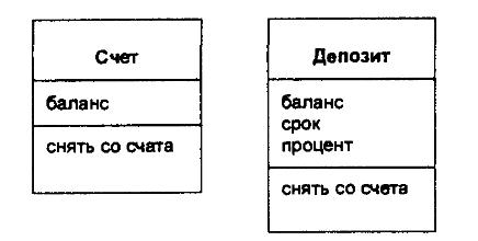Разделение счетов на разные классы