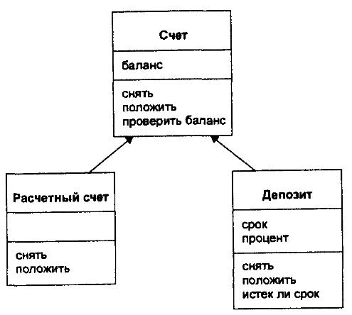 Схема наследования классов-счетов