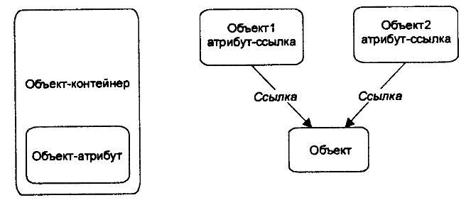 Включение объектов и ссылка на объект