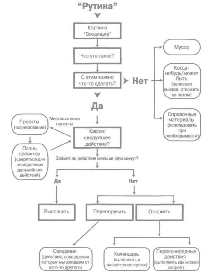Диаграмма рабочего процесса в GTD - обработка информации