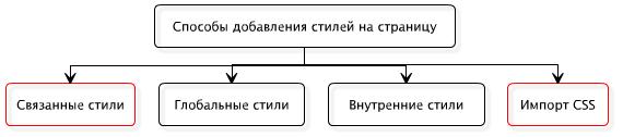 Способы добавления стилей на страницу