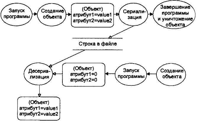 Временная диаграмма сохранения и восстановления объекта
