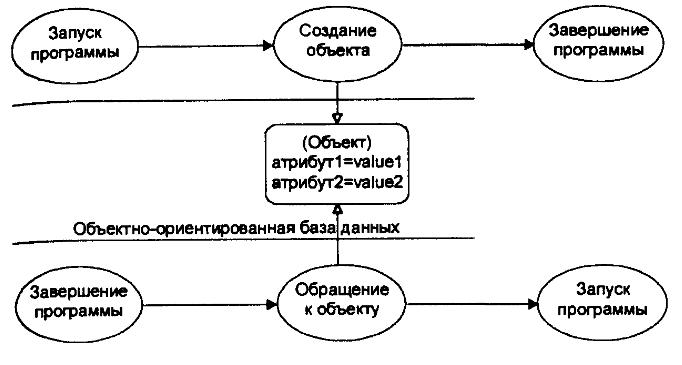Временная диаграмма создания объекта в базе данных