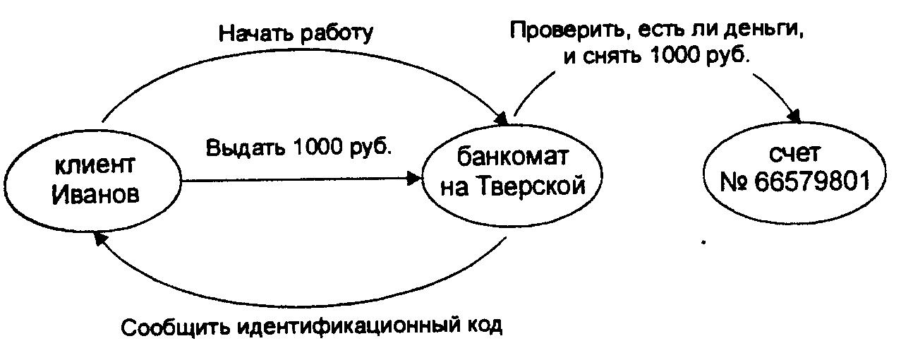 Схема взаимодействия объектов