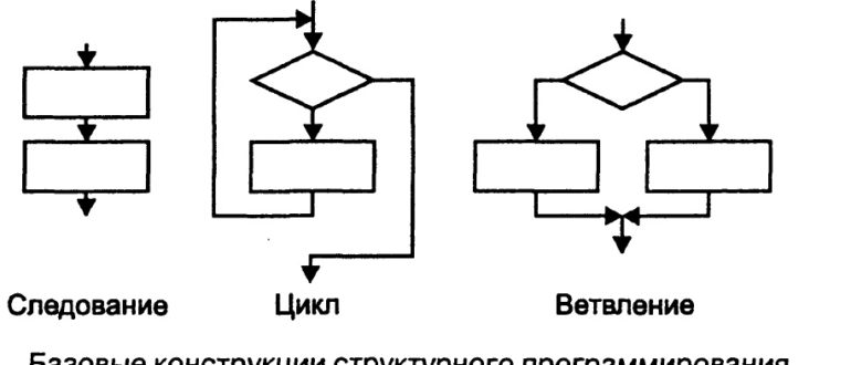 Базовые конструкции структурного программирования в C++