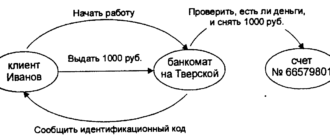 Объект в ООП (Объектно-ориентированном программировании)