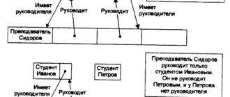 Наследование, полиморфизм и отношения между классами в ООП