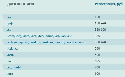 Регистраторы доменных имен