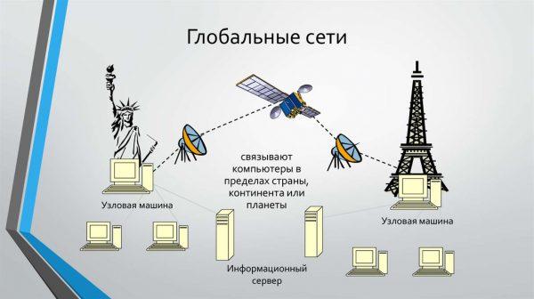 Глобальные сети - использование